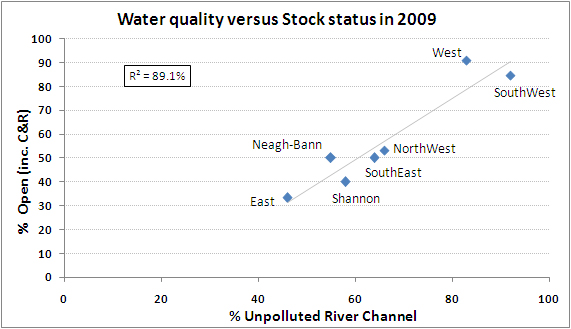 Graph of Correlation of water quality with river basin district stock status.