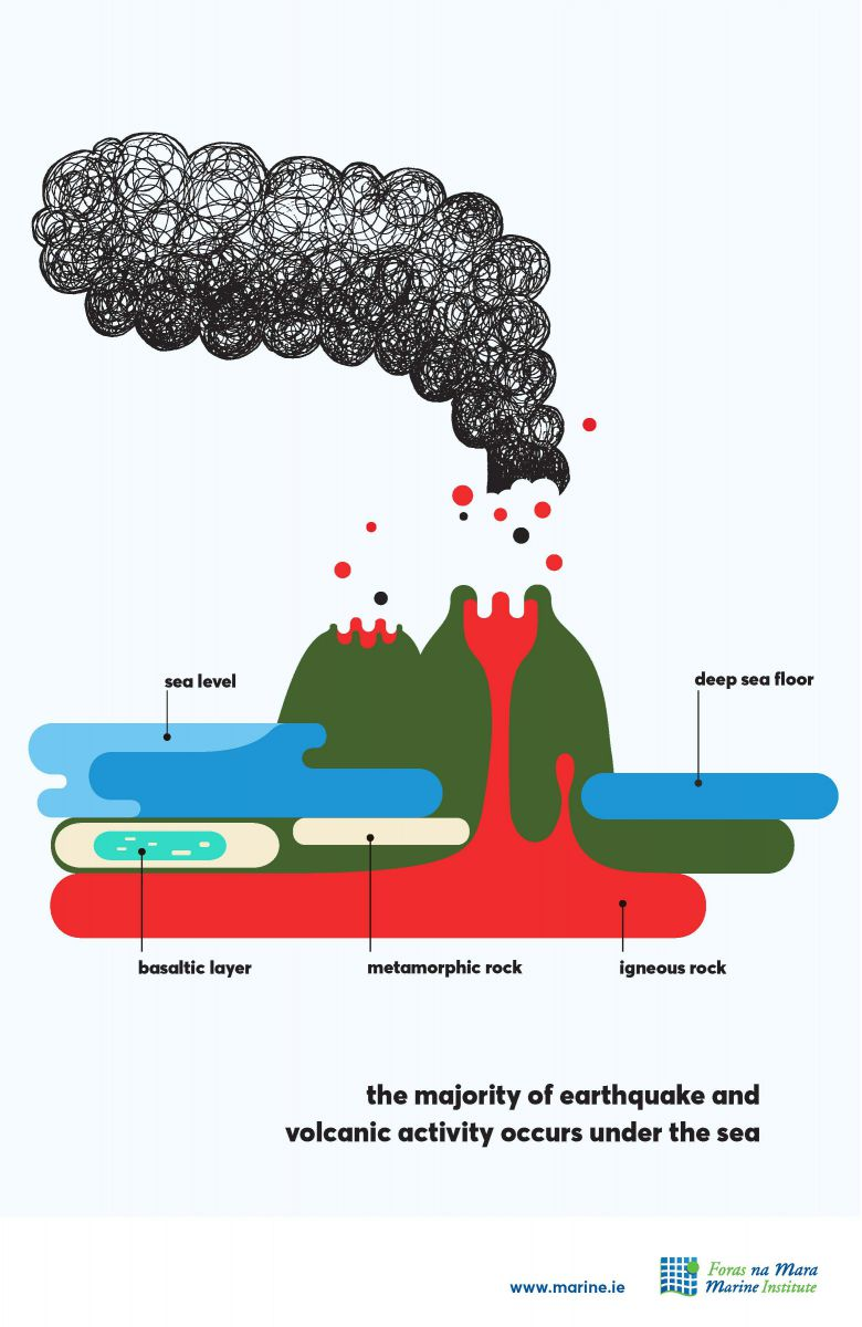 Earthquakes and volcanic activity marine fact
