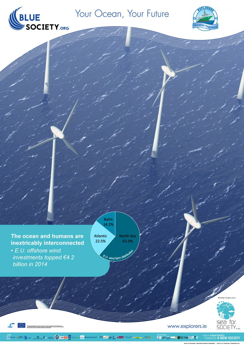 Ocean Literacy Poster 6C_The ocean and humans are inextricably interconnected_Energy