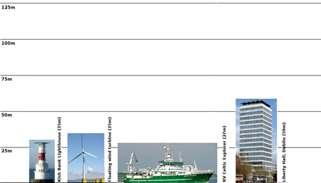 Lease application for Galway Bay marine and renewable energy test site, 'How high' comparison