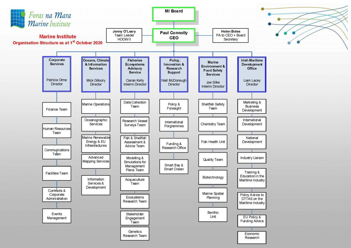 Marine Institute Organisation Structure 1st August 2019