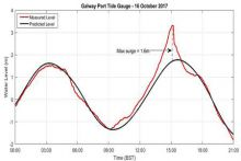 Galway Bay Tide Gauge 16 Oct 2017